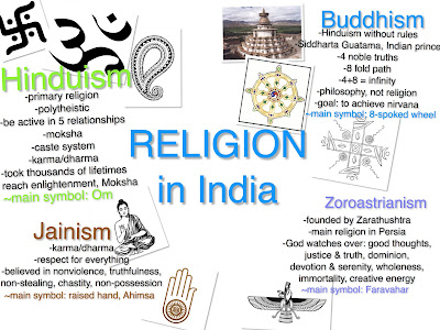 world religions final project All of the world religions including judaism, christianity, islam, hinduism, and buddhism learn about all the founders, location of religion, and more.