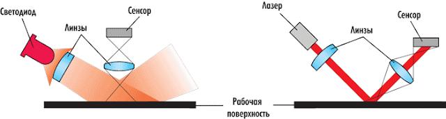 принцип работы лазерной и оптической мыши