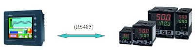 pid instruction ladder logic example