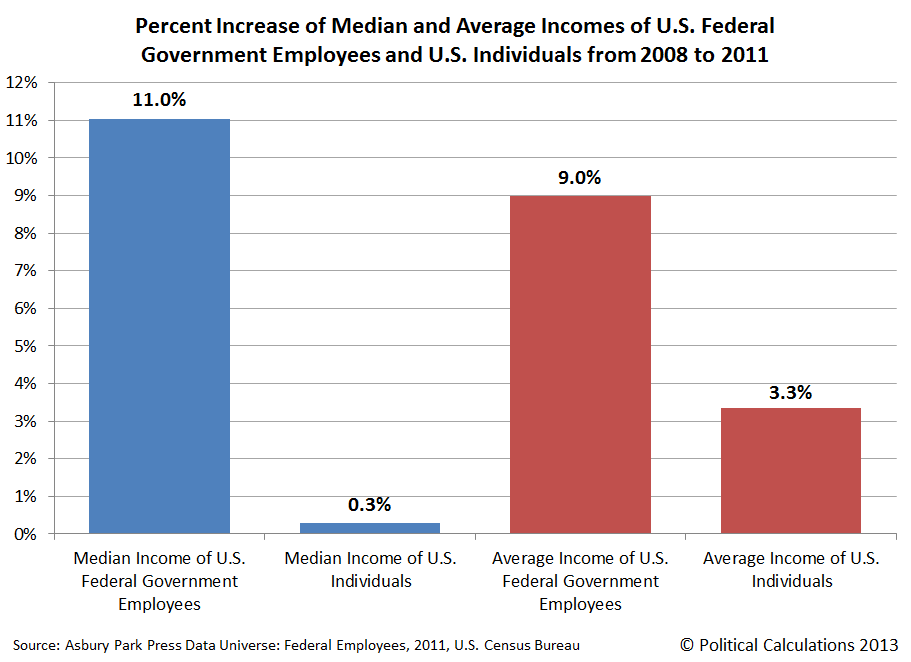 Percent Increase of Median and Average Incomes of U.S. Federal Government Employees and U.S. Individuals from 2008 to 2011