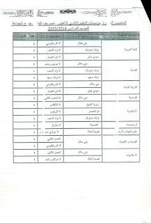 مذكرة تصريف الفائض والمناصب الشاغرة ببني ملال