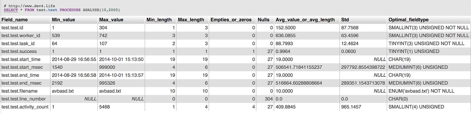 Procedure Analyse - database, monitoring, mysql, performance, tuning
