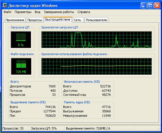 """Память на вкладке """"Быстродействие"""" диспетчера задач Windows"""