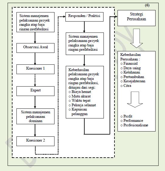 Contoh proposal skripsi tesis teknik sipil penelitian ini menggunakan metode penelitian deskriptif secara keseluruhan metodologi dalam penelitian ini dapat dijelaskan dalam diagram alir berikut ccuart Gallery
