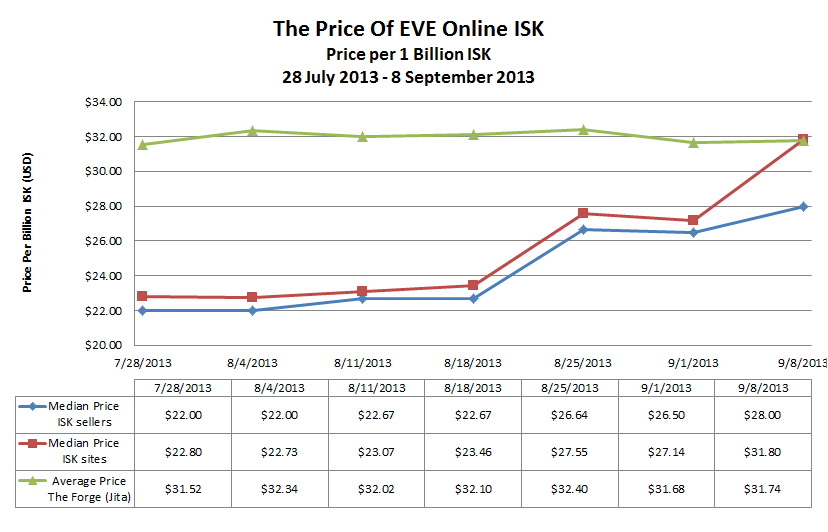 eve online how to buy plex with isk