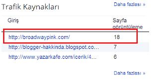 Blogger Spam Sitelerden Hit Almak