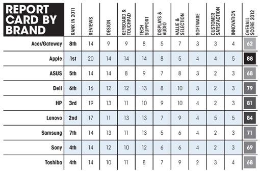 Merek Laptop Terbaik 2012 (Peringkat 1-9) dari tabel diatas, yaitu :