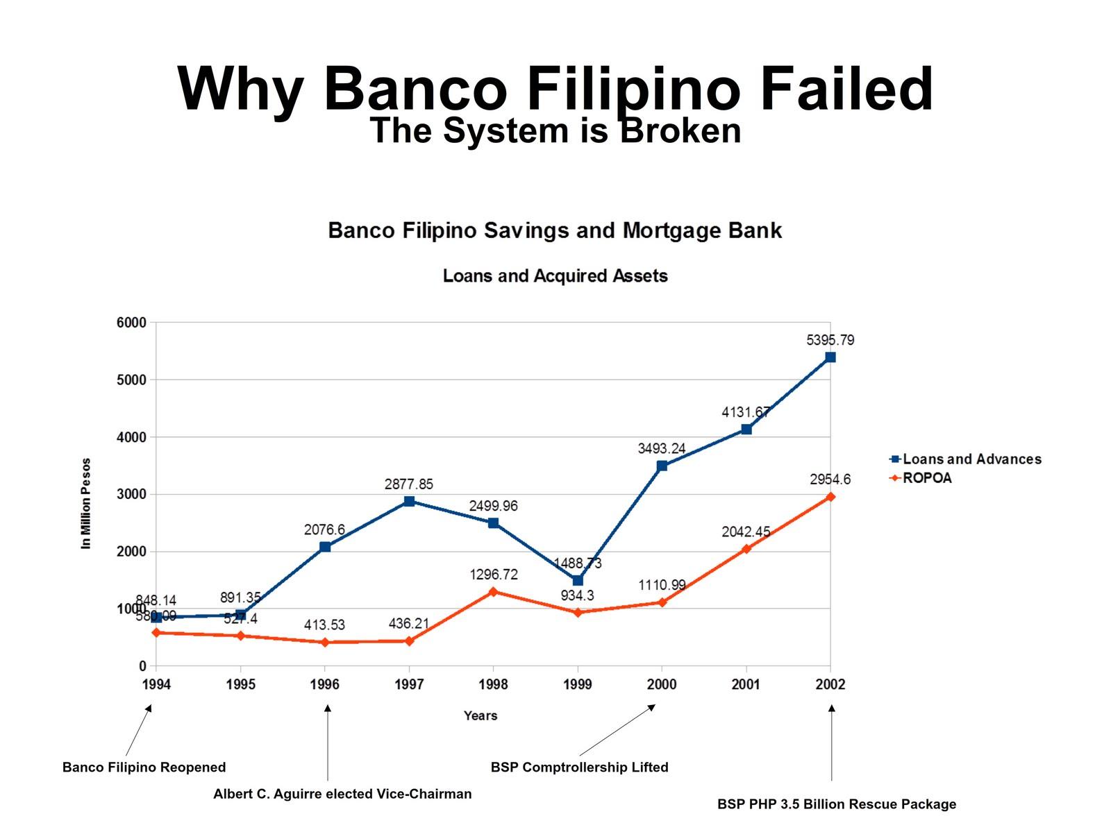 case of banco filipino