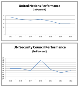 UN Performance Graphs