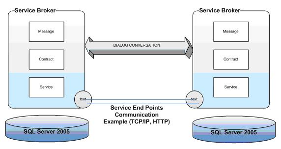 Service broker enabled