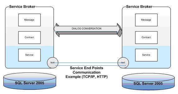 T sql service broker enable