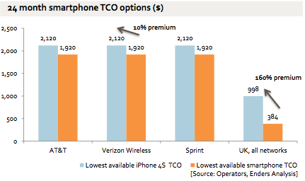 Enders-Analysis_smartphone_TCO_comparisions