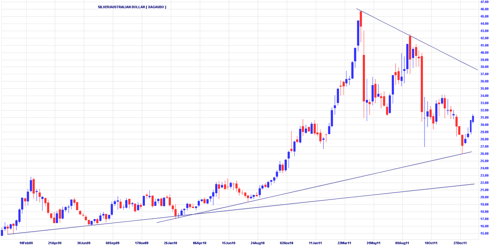 Charts gold surges happy australia day bullion baron