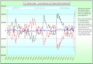 prix de l'or, de l'argent et des minières / suivi quotidien en clôture - Page 11 Dolar+COt