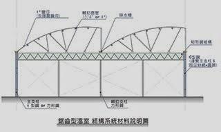 鋸齒形溫室 結構系統材料說明圖