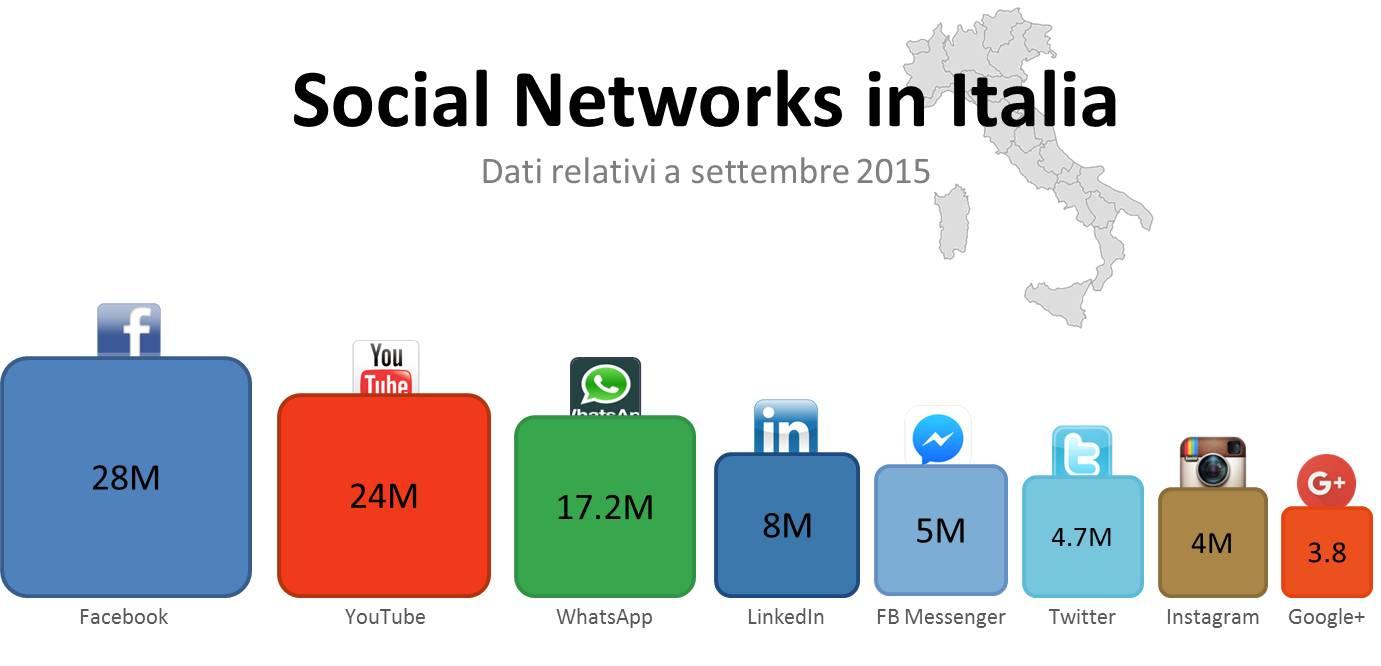 Social-Networks-in-Italia.jpg