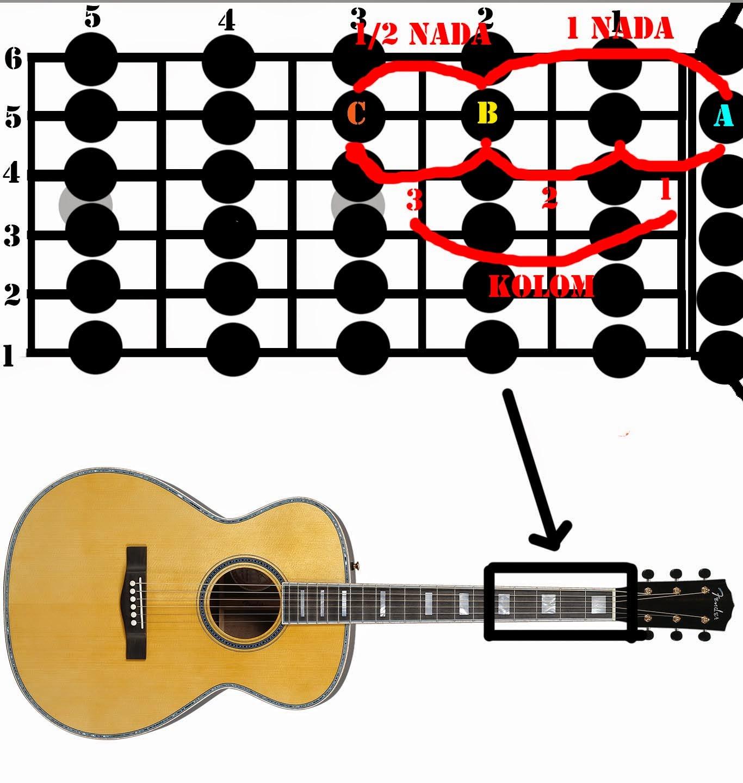 Belajar Mudah Menghafal Chord Bagian 1 (belajar Gitar