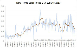 toronto new home sales graph 1991 2013 historic