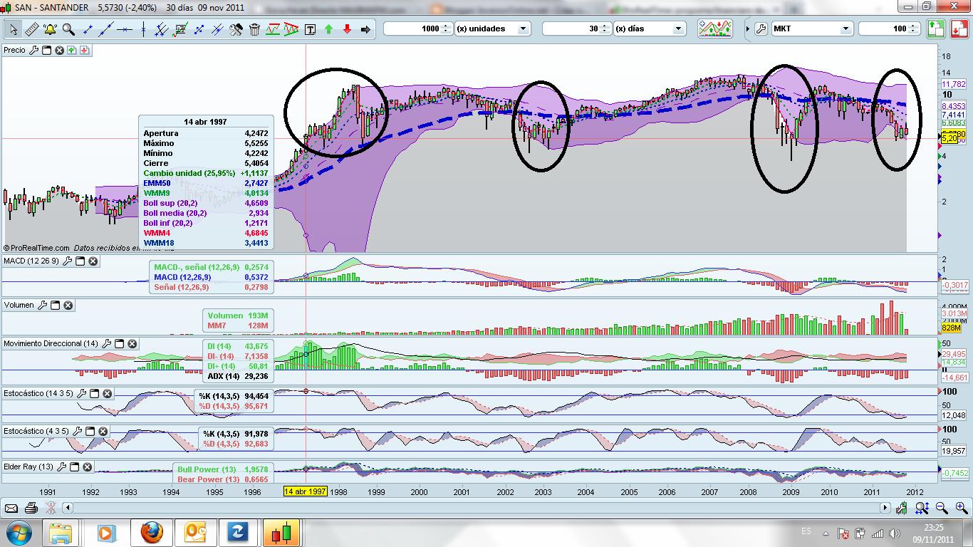 Inversoronline accion banco santander analisis grafico for Sucursales banco santander en roma italia