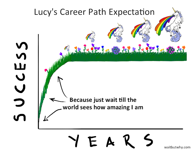 Gen Y Career Path Expectation