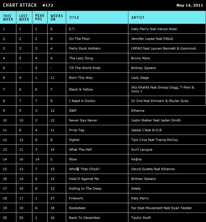 top 10 mtv january Top chart mtv 376 likes menyediakan top chart mtv terbaru.