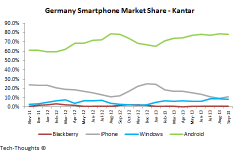 Germany Smartphone Market Share