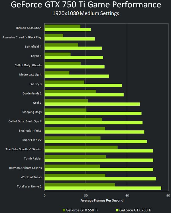 GeForce_GTX_750_Ti_Game_Performance_1920x1080_Medium_Settings