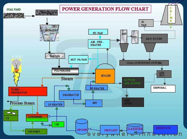 Deni Damanhuri Power Generation Flow Chart