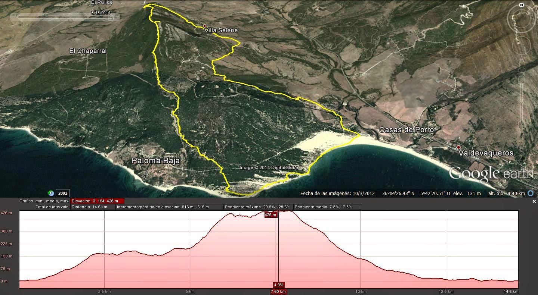 Mapa y Perfil de la ruta