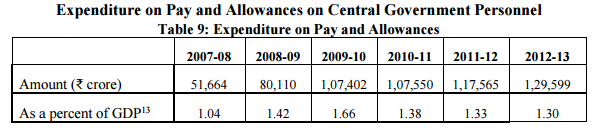 7th-cpc-pay-allowance