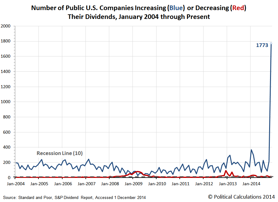Number of Public U.S. Companies Increasing (Blue) or Decreasing (Red) Their Dividends, January 2004 through November 2014