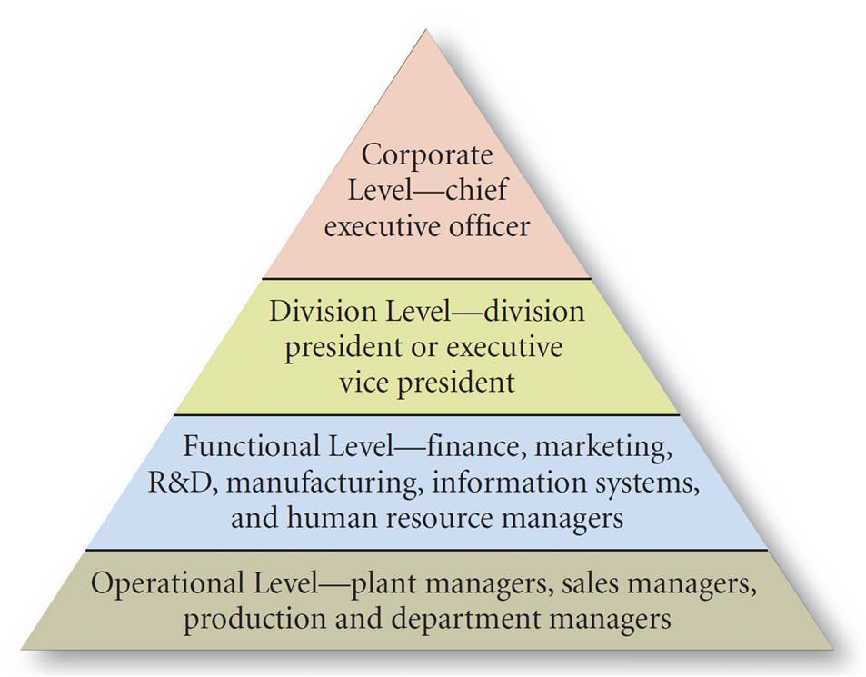 corporate level vs operational communication Operational objectives are usually evaluated using operational level in williams holds a bachelor of arts and a master of arts in communication from the.