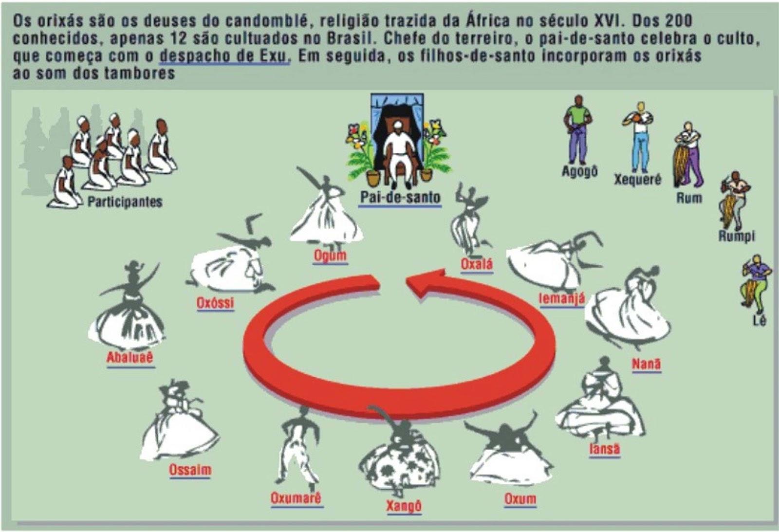 Candomblé e Umbanda não são religiões segundo juíz ...