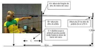 Posição do alvo de treino - Tiro Esportivo