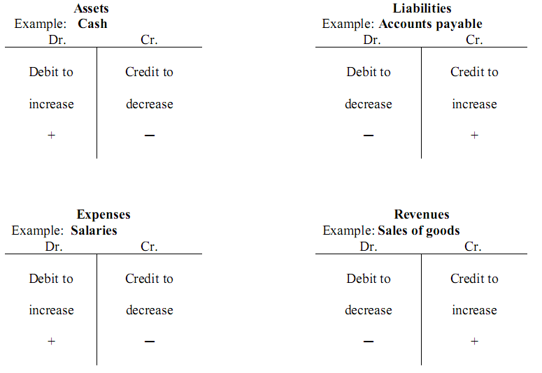 accrual method essay In an agency setting with moral hazard, this paper analytically demonstrates that  accrual accounting is superior to cash-basis accounting (subject to costs.