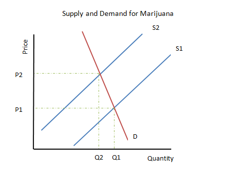 an analysis of the marijuanas prescription to the ill in the united states of america Marijuana in the vietnam war prior to regulation, marijuana was primarily used by small groups of people in the united states prior to the controlled substances act of 1970, there was a marked increase in marijuana use during the '60's counterculture.
