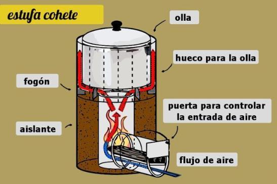 Jopoy estufa rocket - Estufa de calor ...