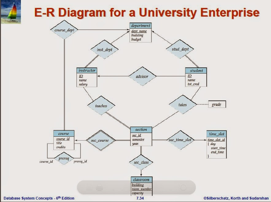Relational Database Management System Rdbms Examples Of Er Diagram