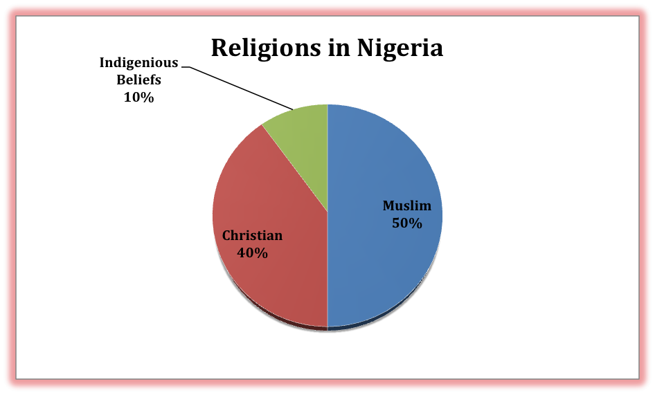ethnic and religious conflict in nigeria 2 essay Nigeria: five things to know about religious the combatants also divide along ethnic it's the basic story of the conflict between cain and abel 2.