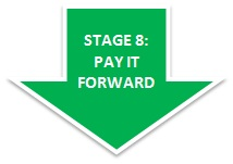 Stage 8: Pay it Forward
