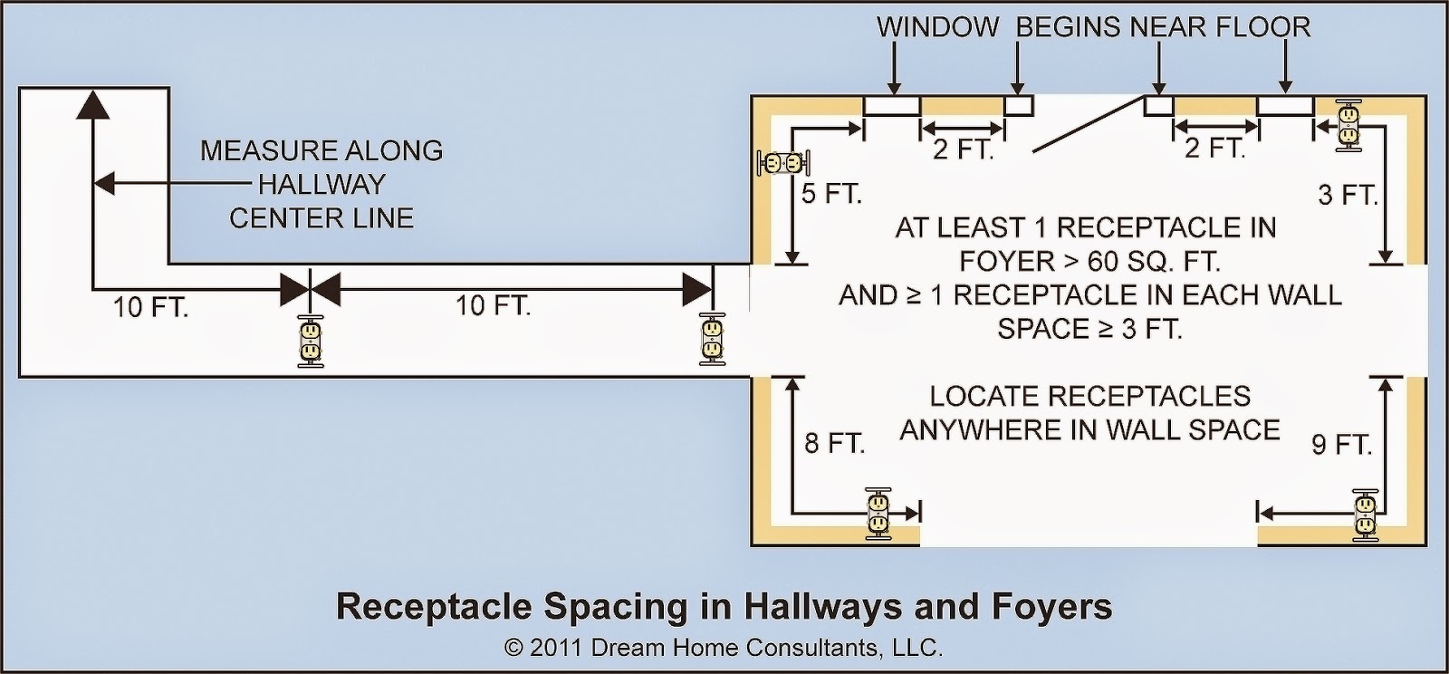 how to wire a split receptacle controlled by switch diagram images hvac service receptacles install at least one accessible