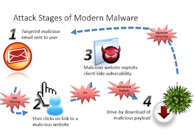 Avoid Malware Infections
