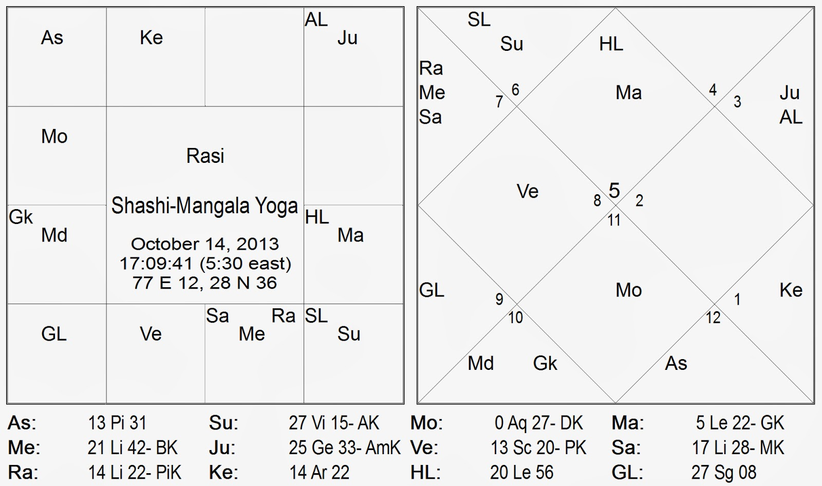 Vedic astrology consultancy research shashi mangala chandra the moon is further strongly influenced by the full and special aspects of both gur guru jupiter and rhu rahu since the transit moon happens to be nvjuhfo Choice Image