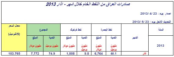 صادرات العراق من النفط الخام خلال شهر - اذار 2013