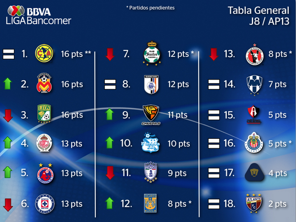 ... -Internacional) y mas: Tabla General Liga BBVA Bancomer MX Jornada 8