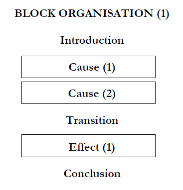 cause effect essays block organization Here is a short guide to writing cause and effect essays and para graphs prepared especially for english language learners.