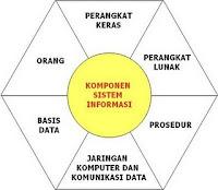 Gambar Komponen Sistem Informasi