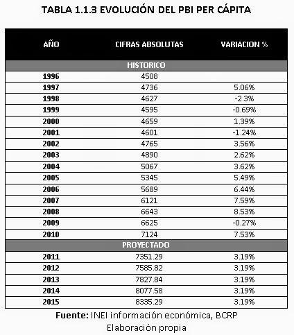 Evolución-del-PBI-per-capita