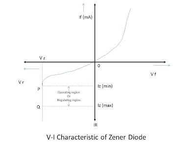 v-i-characteristics-of-zener-diode