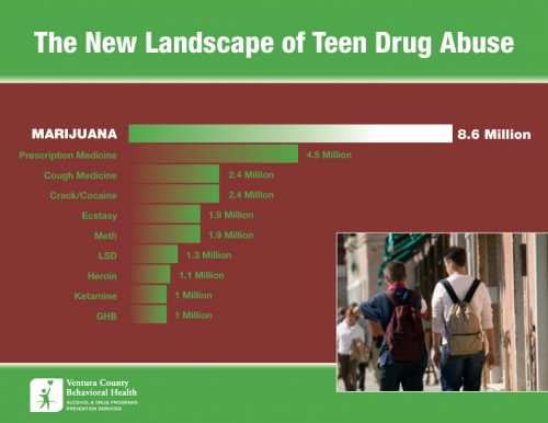 substance abuse among youth You may be headed toward an alcohol and drug problem if you continue to hang around others who routinely drink alcohol, smoke marijuana, abuse prescription drugs or use illegal drugs you don't have to go along to get along  you cannot rely on the myths and misconceptions that are out there among your friends and on the internet your.